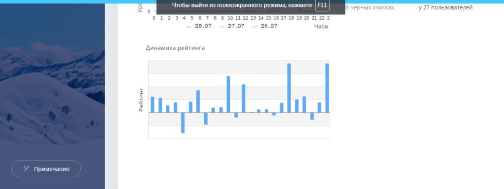 Динамика рейтинга на Etxt